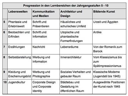 Lehrplan Deutsch Gymnasium Bayern